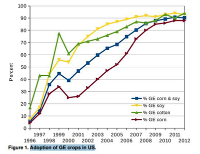 Adoption of GE Crops in the U.S